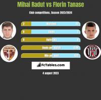Mihai Radut vs Florin Tanase h2h player stats
