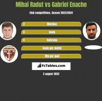 Mihai Radut vs Gabriel Enache h2h player stats