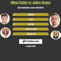 Mihai Radut vs Julien Begue h2h player stats