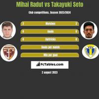 Mihai Radut vs Takayuki Seto h2h player stats