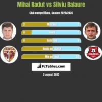 Mihai Radut vs Silviu Balaure h2h player stats