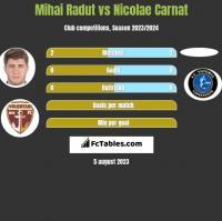 Mihai Radut vs Nicolae Carnat h2h player stats