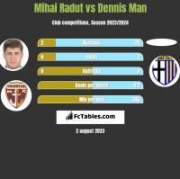 Mihai Radut vs Dennis Man h2h player stats