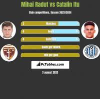 Mihai Radut vs Catalin Itu h2h player stats