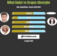 Mihai Radut vs Dragos Gheorghe h2h player stats