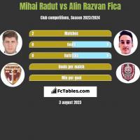 Mihai Radut vs Alin Razvan Fica h2h player stats