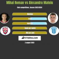 Mihai Roman vs Alexandru Mateiu h2h player stats