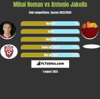 Mihai Roman vs Antonio Jakolis h2h player stats