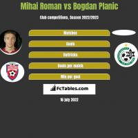 Mihai Roman vs Bogdan Planic h2h player stats