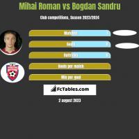 Mihai Roman vs Bogdan Sandru h2h player stats