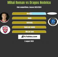 Mihai Roman vs Dragos Nedelcu h2h player stats