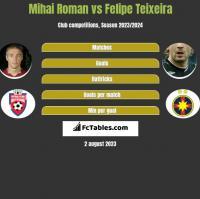Mihai Roman vs Felipe Teixeira h2h player stats