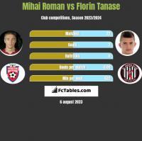 Mihai Roman vs Florin Tanase h2h player stats