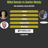 Mihai Roman vs Gaston Mendy h2h player stats