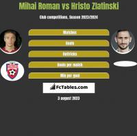 Mihai Roman vs Hristo Zlatinski h2h player stats