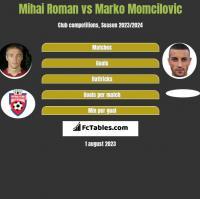 Mihai Roman vs Marko Momcilovic h2h player stats