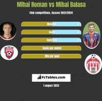 Mihai Roman vs Mihai Balasa h2h player stats
