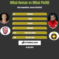 Mihai Roman vs Mihai Pintilii h2h player stats