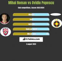 Mihai Roman vs Ovidiu Popescu h2h player stats