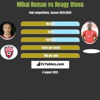 Mihai Roman vs Reagy Ofosu h2h player stats