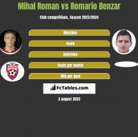 Mihai Roman vs Romario Benzar h2h player stats