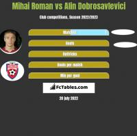 Mihai Roman vs Alin Dobrosavlevici h2h player stats