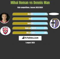 Mihai Roman vs Dennis Man h2h player stats