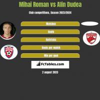 Mihai Roman vs Alin Dudea h2h player stats