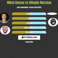 Mihai Roman vs Olimpiu Morutan h2h player stats