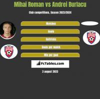 Mihai Roman vs Andrei Burlacu h2h player stats