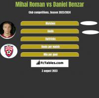 Mihai Roman vs Daniel Benzar h2h player stats