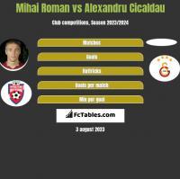Mihai Roman vs Alexandru Cicaldau h2h player stats