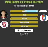 Mihai Roman vs Cristian Cherchez h2h player stats