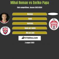 Mihai Roman vs Enriko Papa h2h player stats