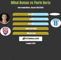 Mihai Roman vs Florin Borta h2h player stats