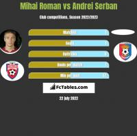 Mihai Roman vs Andrei Serban h2h player stats
