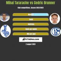 Mihai Tararache vs Cedric Brunner h2h player stats