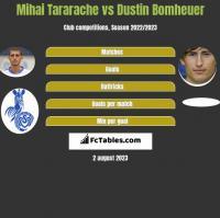 Mihai Tararache vs Dustin Bomheuer h2h player stats