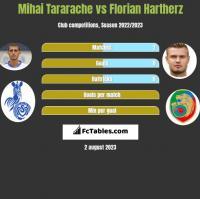 Mihai Tararache vs Florian Hartherz h2h player stats