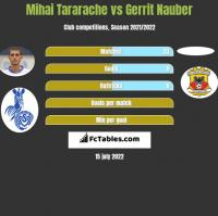 Mihai Tararache vs Gerrit Nauber h2h player stats