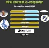 Mihai Tararache vs Joseph Baffo h2h player stats