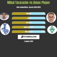 Mihai Tararache vs Amos Pieper h2h player stats