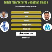 Mihai Tararache vs Jonathan Clauss h2h player stats