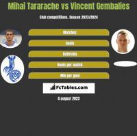 Mihai Tararache vs Vincent Gembalies h2h player stats
