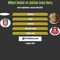Mihai Vodut vs Adrian Ioan Hora h2h player stats