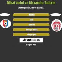 Mihai Vodut vs Alexandru Tudorie h2h player stats