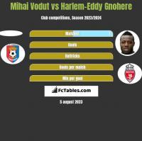 Mihai Vodut vs Harlem-Eddy Gnohere h2h player stats