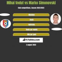 Mihai Vodut vs Marko Simonovski h2h player stats