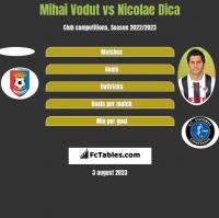 Mihai Vodut vs Nicolae Dica h2h player stats
