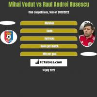 Mihai Vodut vs Raul Andrei Rusescu h2h player stats